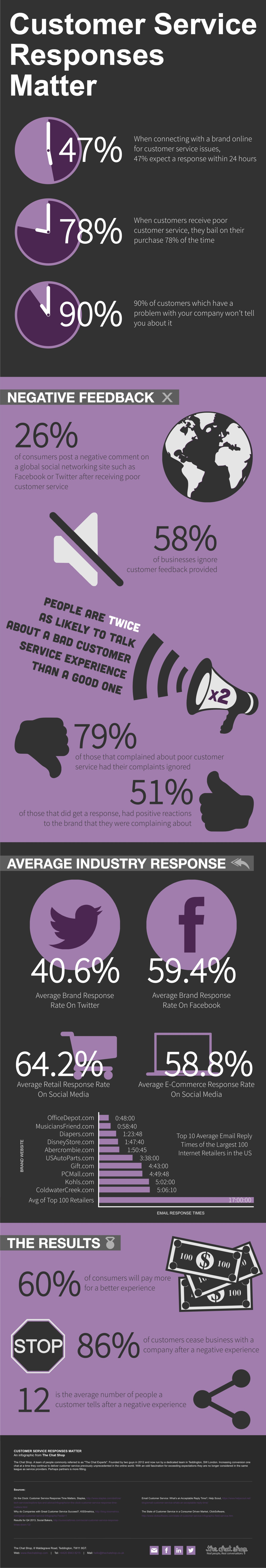 Excellent Customer Service : Customer Service Responses Matter