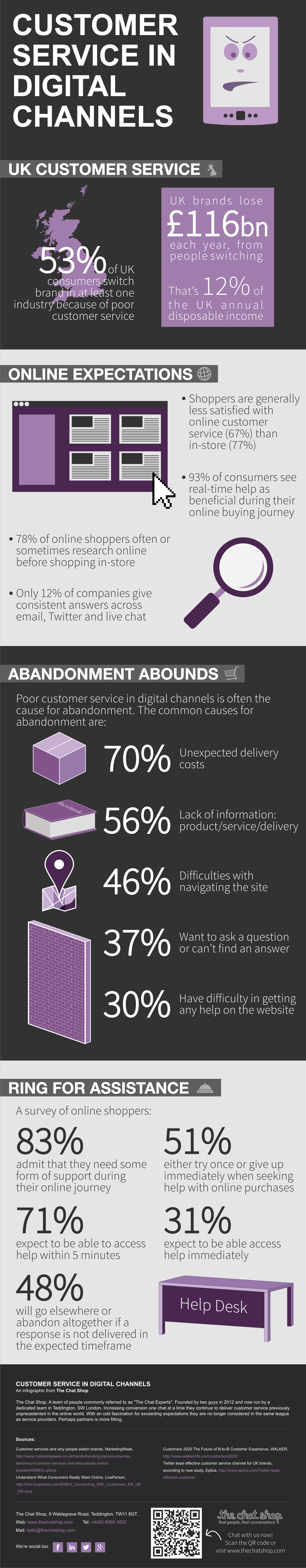Customer Service In Digital Channels infographic