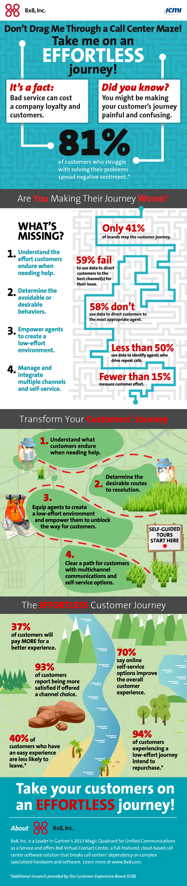good customer experience infographic