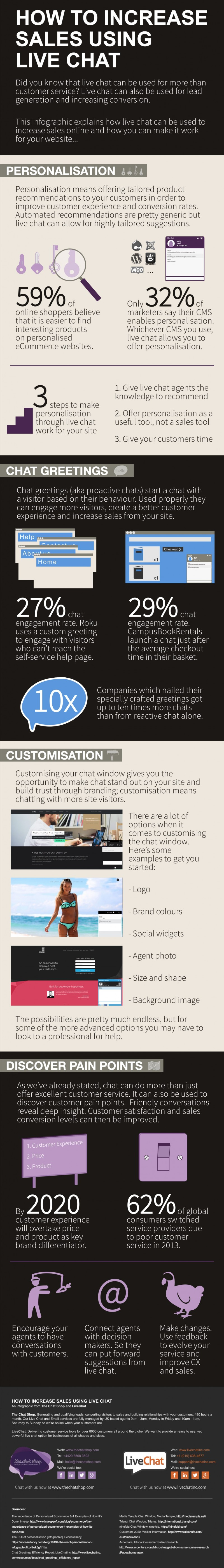 How to increase sales using live chat infographic