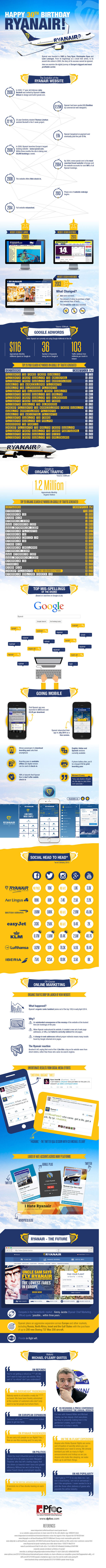 ryanair better customer experience infographic