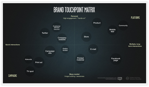 brand touch point matrix