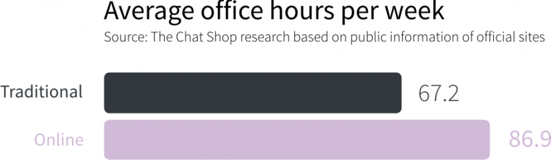 estate agent office hours
