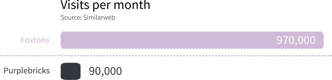 estate agent visits per month