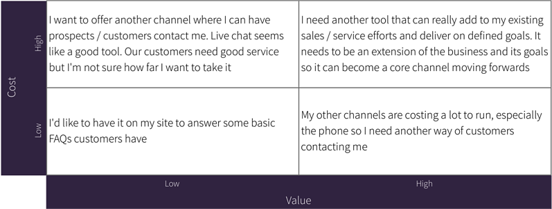 Table with reasons for choosing live chat