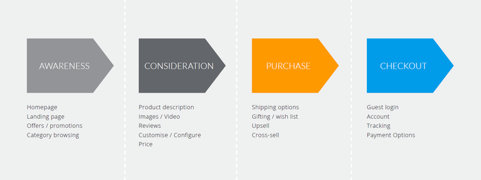 ecommerce traffic flow