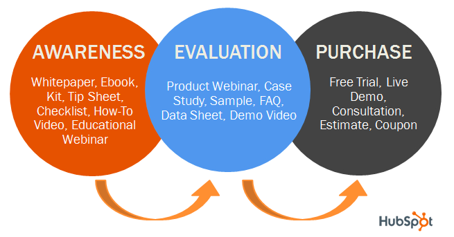 hubspot-awareness-evaluation-purchase