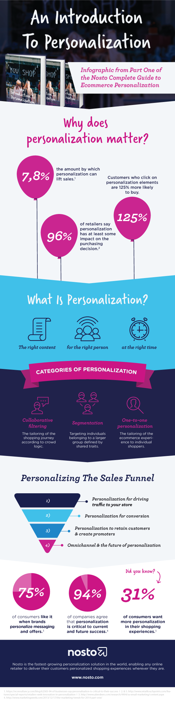 an introduction to personalization infographic