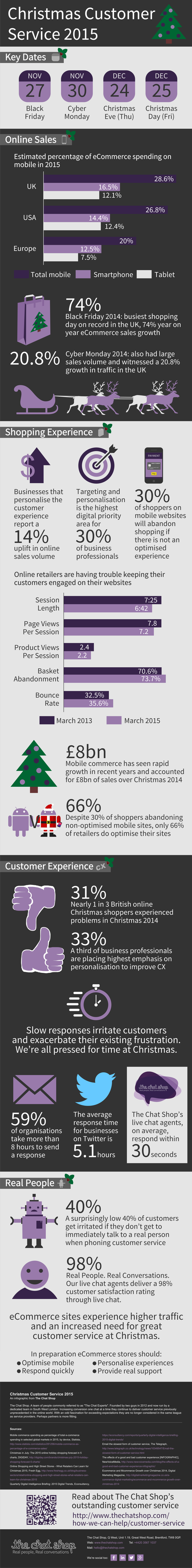 Christmas Customer Service 2015 Infographic